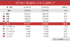 2015年1月の訪日外客数は過去最高を更新! タイ人も凄いぞ!