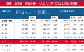 タイ人観光客は日本への旅行に一体どのくらいのお金をかけているのか?