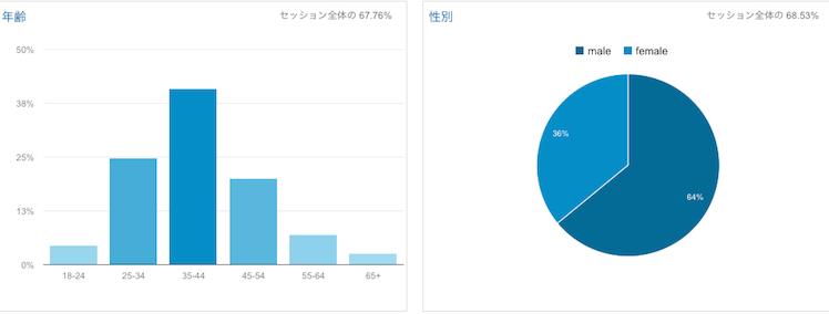 analytics nov 2015