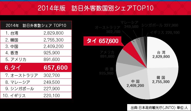 2014年版 訪日外客数国別シェアTOP10
