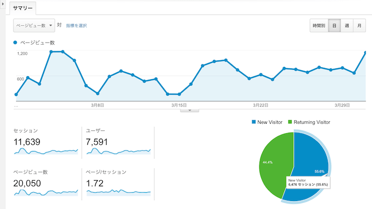 yindeed magazine analytics