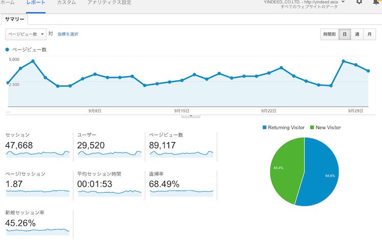 analytics sep 2015