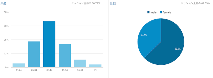 yindeedmag analytics oct 2015