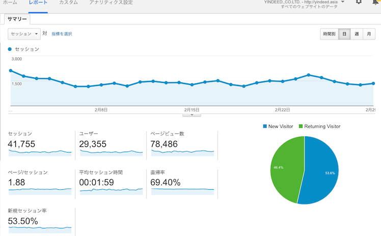 analytics feb 2016